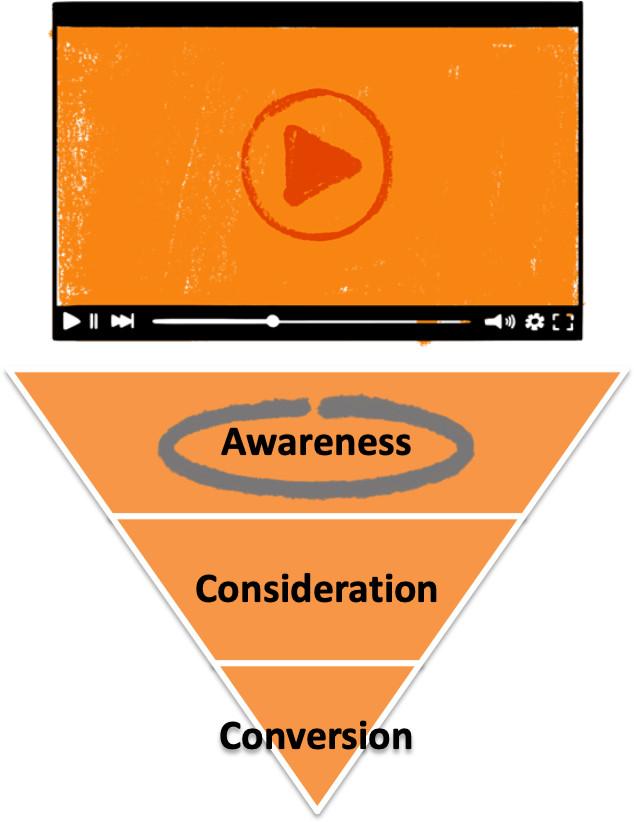 Display Banner Advertising - Orange142
