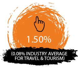 1.50% (0.08% industry average for travel & tourism)