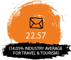 22.57% (14.05% industry average for travel & tourism)