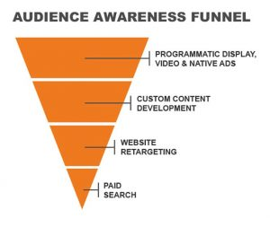 Audience Awareness Funnel